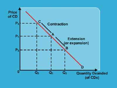 SSS 1 Economics