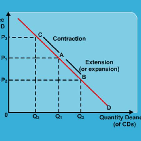 SSS 3 Economics